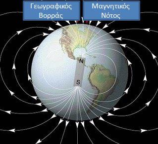 γήινος μαγνητισμός